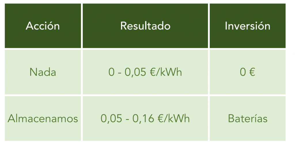 Autoconsumo SolarTradex